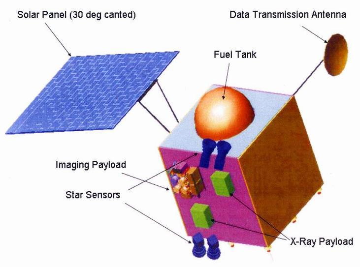 Indiase maansatelliet Chandrayaan 1