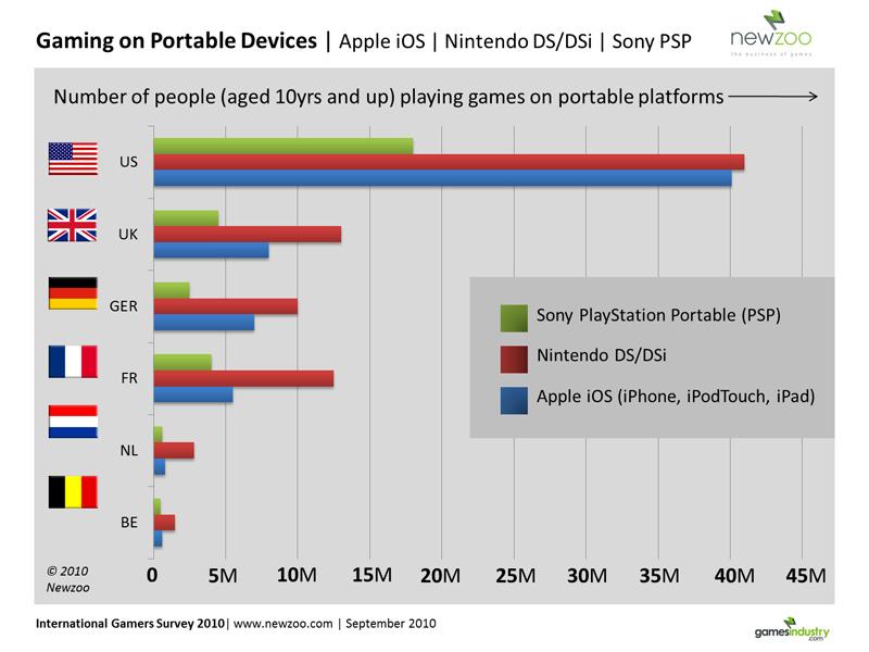 Games survey graph