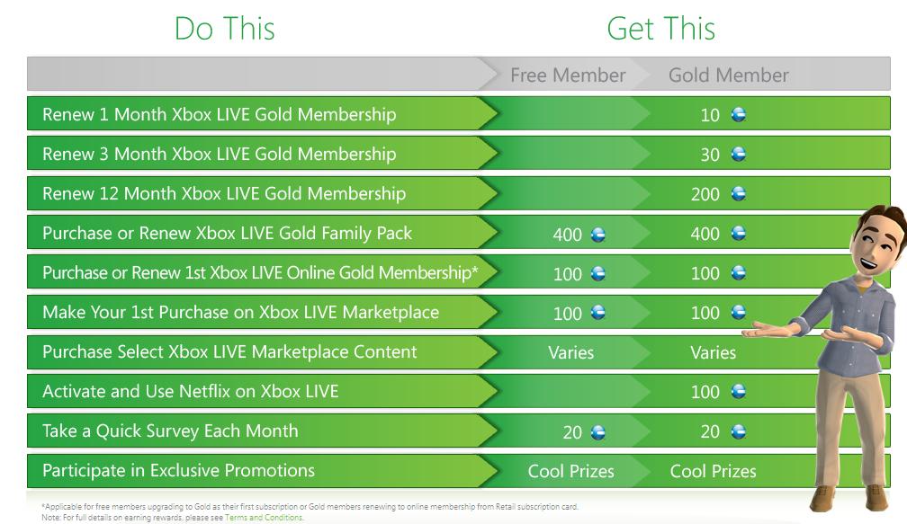Xbox Live reward