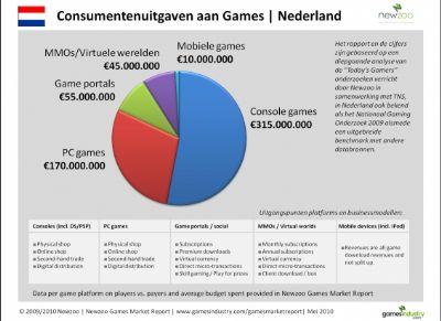 Nederlanders geven minste geld uit aan games