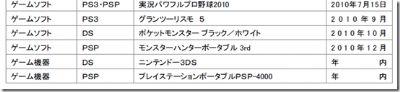 Geruchten nieuwe PSP houden aan