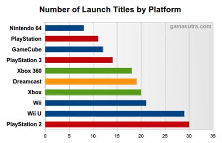 Aantal launchgames