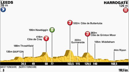 Profiel etappe 1 (Bron: letour.fr)