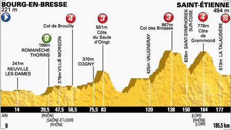 Profiel etappe 12 (Bron: letour.fr)