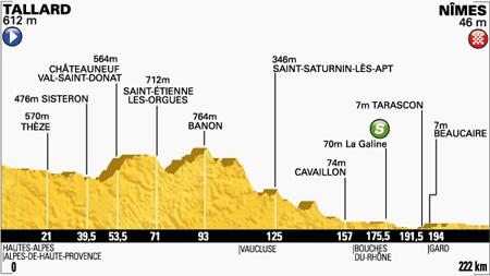 Profiel etappe 15 (Bron: letour.fr)