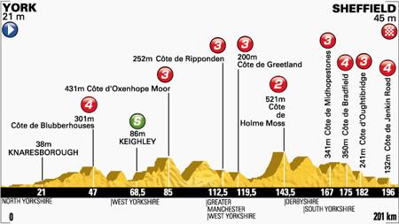 Profiel etappe 2 (Bron: letour.fr)