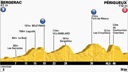 Profiel etappe 20 (Bron: letour.fr)