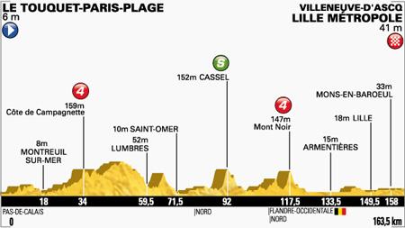 Profiel etappe 4 (Bron: letour.fr)