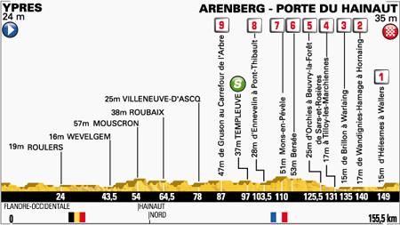 Profiel etappe 5 (Bron: letour.fr)