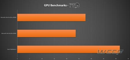 GPU Benchmarks Xbox One vs PlayStation 4