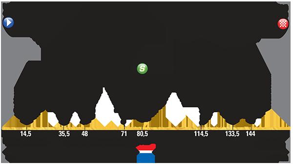 Profiel van de tweede etappe (Bron: Tour de France)