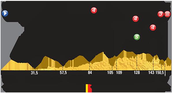 Profiel van de derde etappe (Bron: LeTour.fr)