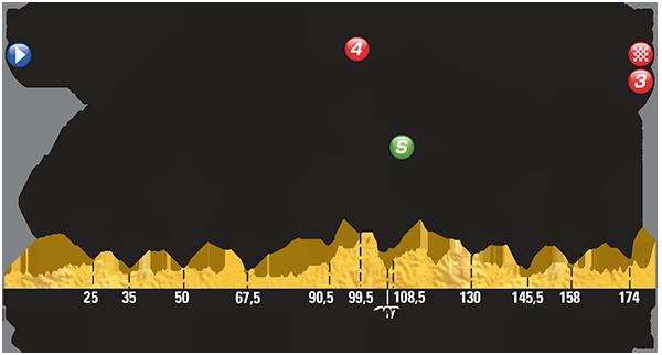 Profiel van de achtste etappe (Bron: LeTour.fr)