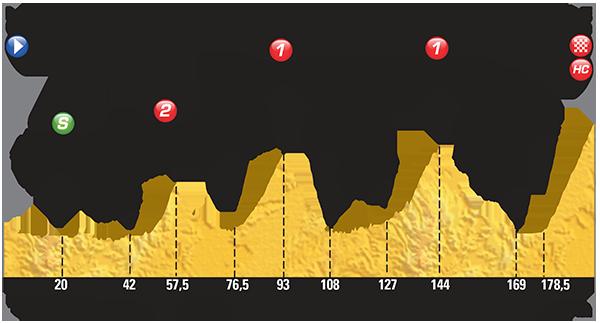 Profiel van de twaalfde etappe (Bron: LeTour.fr)