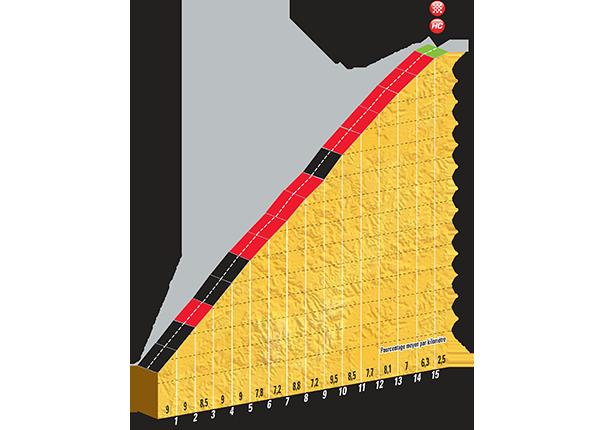 Profiel van Plateau de Beille (Bron: LeTour.fr)
