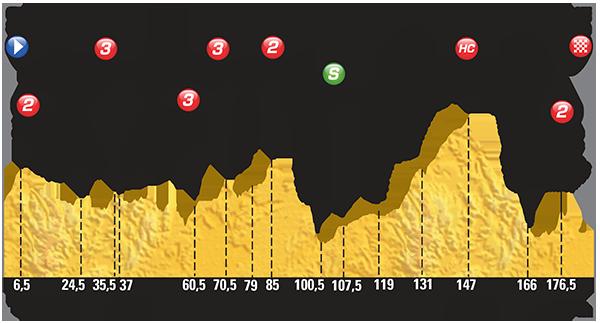 Profiel van de achttiende etappe (Bron: LeTour.fr)