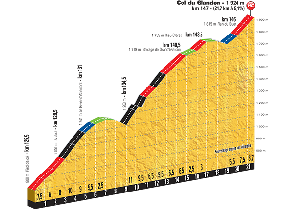 Profiel van de Col du Glandon (Bron: LeTour.fr)