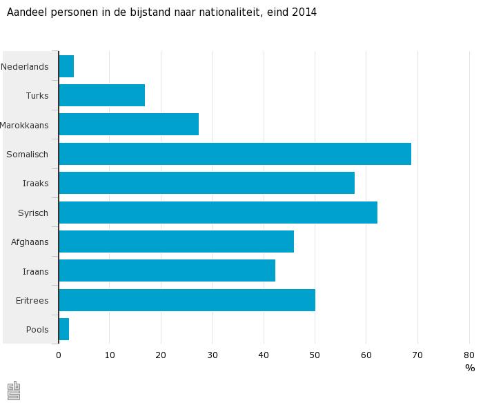 Aandeel personen in de bijstand naar nationaliteit, eind 2014