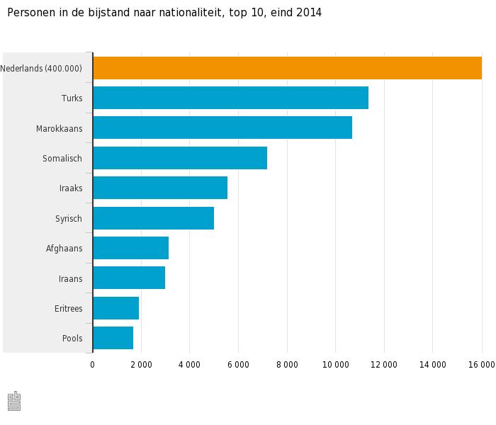 Personen in de bijstand naar nationaliteit, top 10, eind 2014.