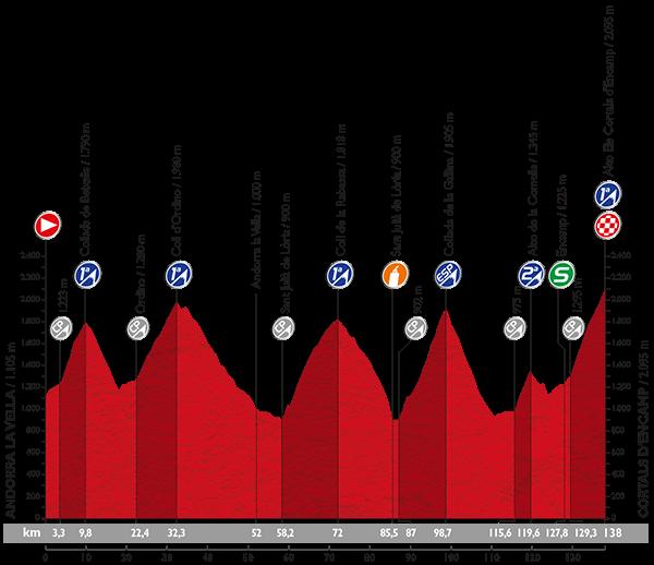 Het profiel van de etappe (Afbeelding: letour.fr)