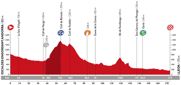 Het snelle profiel van de etappe (Afbeelding: letour.fr)