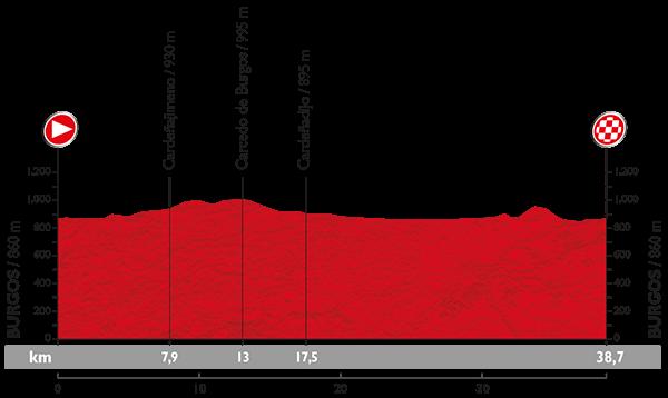 Het profiel van de etappe (Afbeeelding: letour.fr)