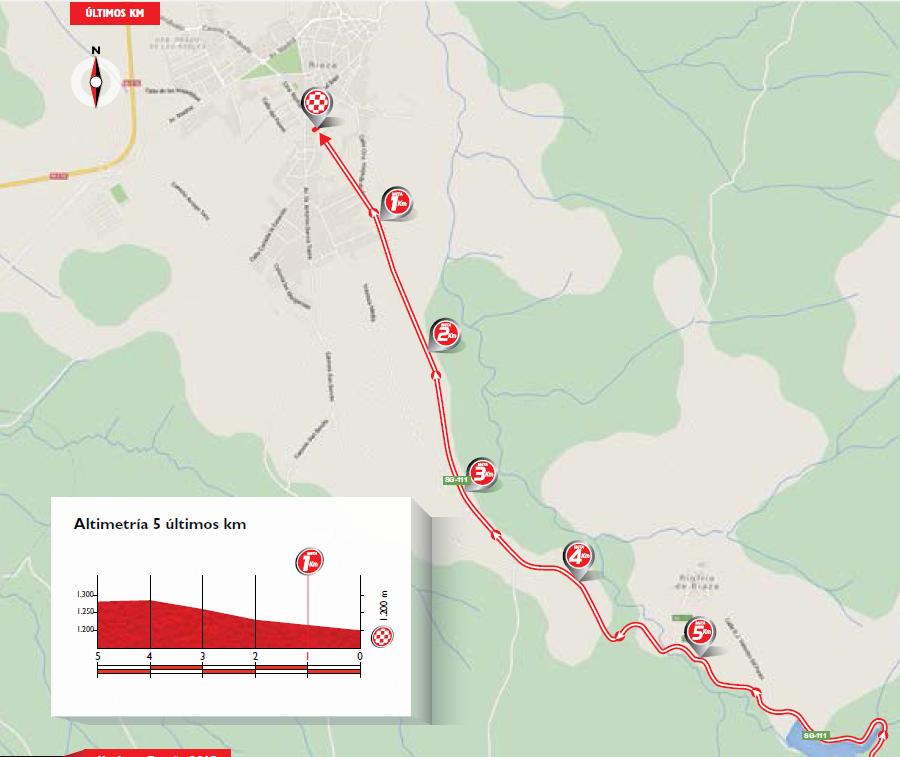 De laatste vijf kilometer richting Riaza (Afbeelding: lavuelta.es)