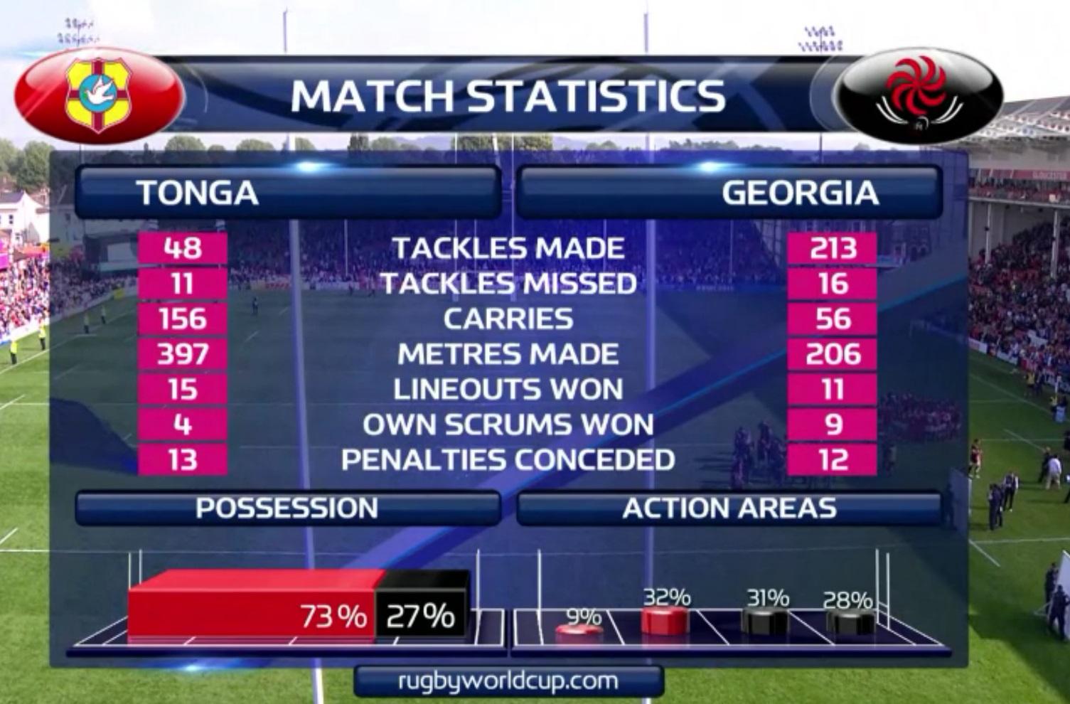Georgië maakte maar liefst 213 tackles, meer dan vier keer zoveel als de tegenstanders (Bron: World Rugby)