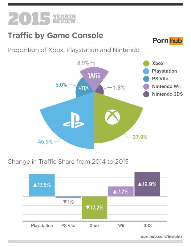 Pornhub-traffic vanaf gameconsoles (Pornhub.com)
