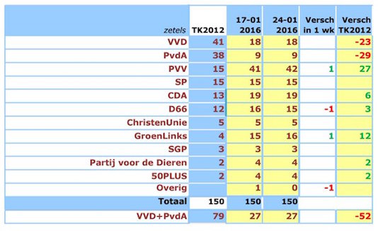42 zetels voor de PVV