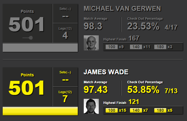 Michael van Gerwen - James Wade