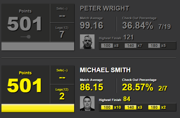 Peter Wright - Michael Smith