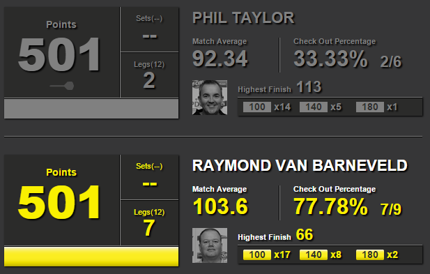 Phil Taylor - Raymond van Barneveld