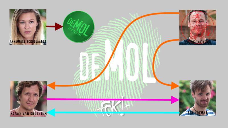 Wie is de Mol? 2016 - Aflevering 8: Verdenkingen