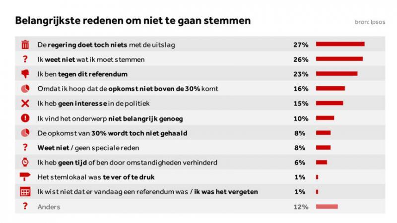 bron: Ipsos