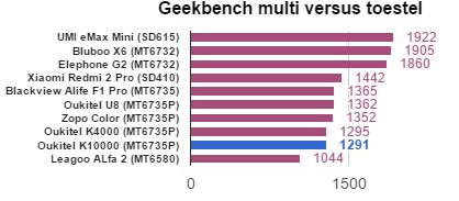 Oukitel K10000 benchmarks GBM