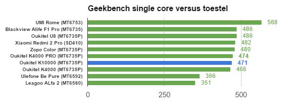 Oukitel K10000 benchmarks GBS