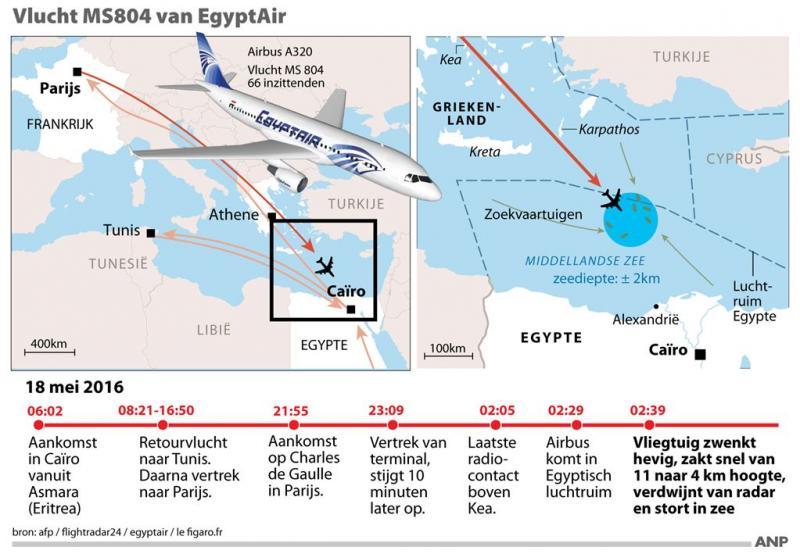 'Aanwijzingen voor explosie EgyptAir'