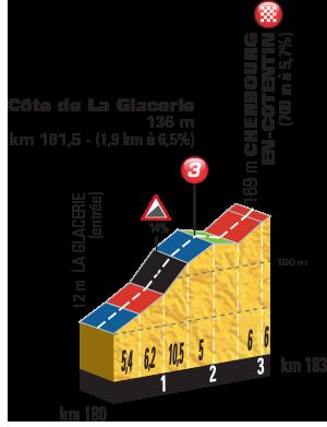 Het profiel van het beslissende klimmetje van vandaag (Bron: Letour.fr)