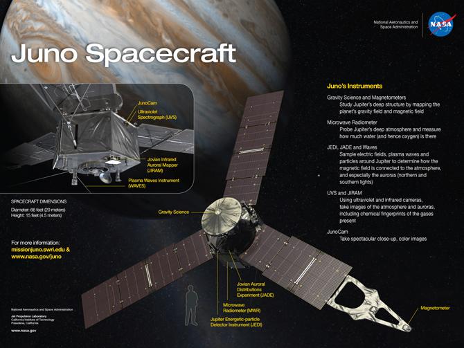 Juno instruments