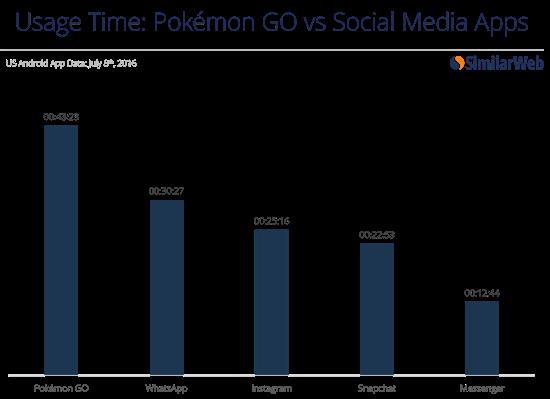 Pokémon Go Populariteit vergeleken
