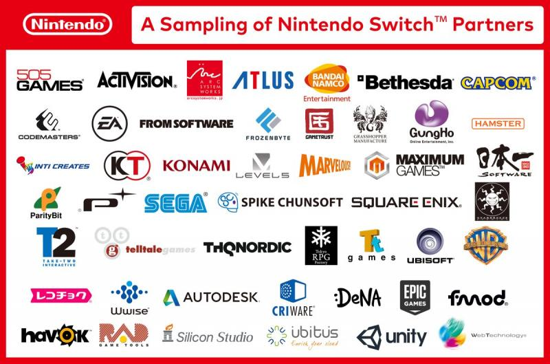 Developers Nintendo Switch