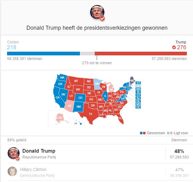 Trump is president (bron: google)