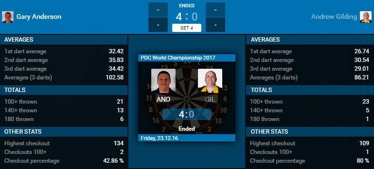 Gary Anderson - Andrew Gilding (Bron: PDC)
