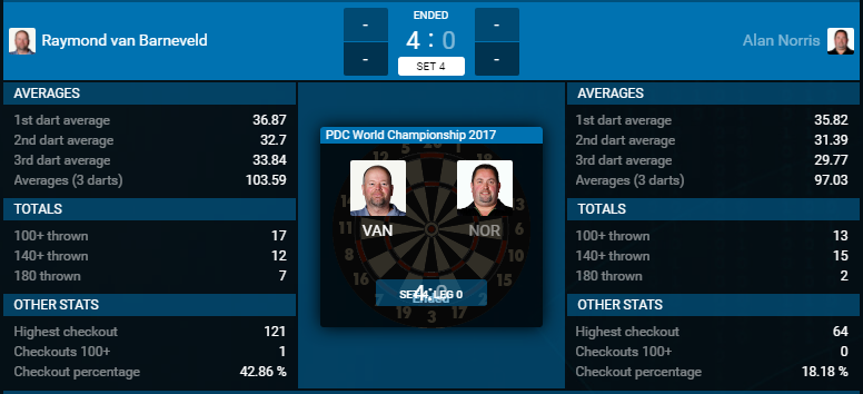 Stats Raymond van Barneveld - Alan Norris (Bron: PDC)