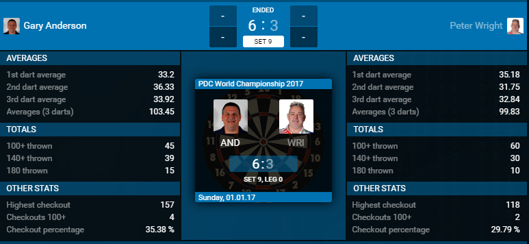 Stats Anderson - Wright. (Bron: PDC)