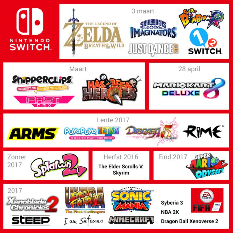 Nintendo Switch - Releasedata van games