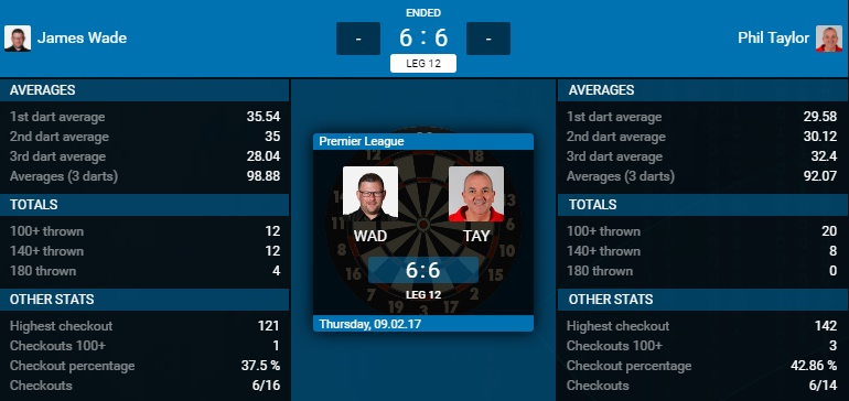 James Wade - Phil Taylor (Bron: PDC)