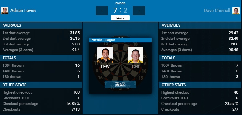 Adrian Lewis - Dave Chisnall (Bron: PDC)
