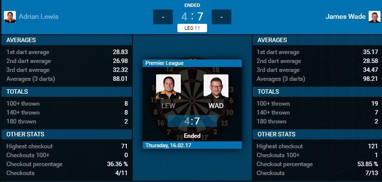 Adrian Lewis - James Wade (Bron: PDC)